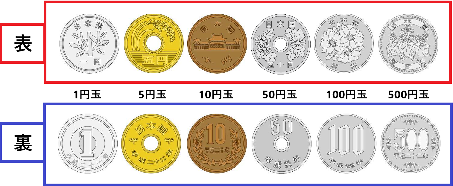 お金(硬貨)の表裏はどっち?表と裏のデザインは何が描かれている?