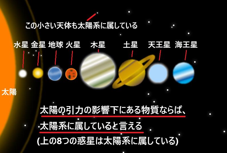 太陽系とは何かをわかりやすく図で解説!