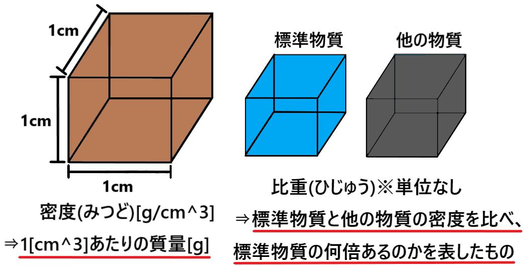 単位 密度