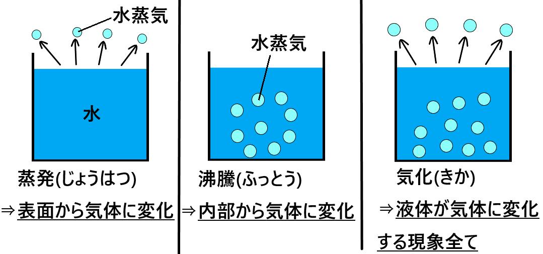 気化と蒸発と沸騰の違いとは何か?