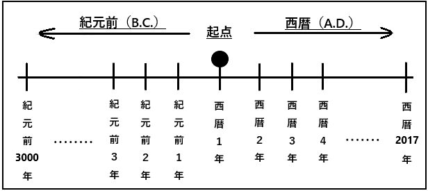 紀元前とは?またBCとADの意味や表を分かりやすくまとめました!