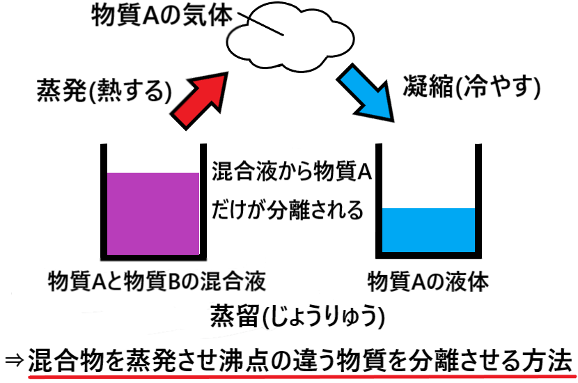 分離 方法 の 混合物 混合物の分離法とワンポイントまとめ