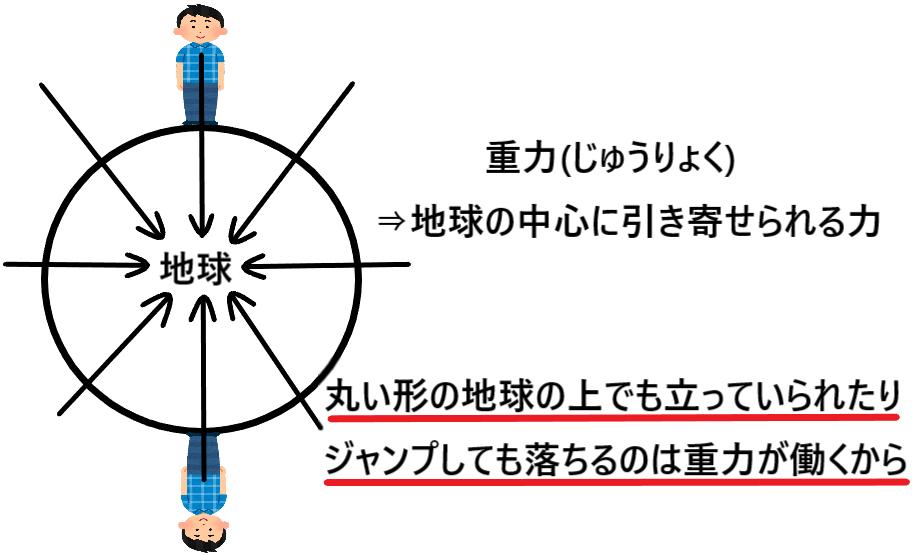 違い 引力 重力