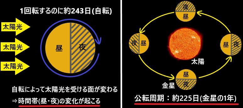 なぜ金星の1日の長さは自転周期に比べて短くなるのか?